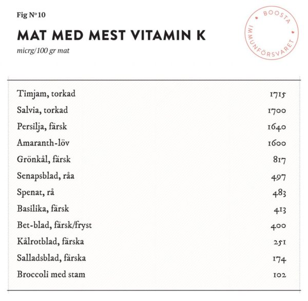 vitamin k stig bengmark