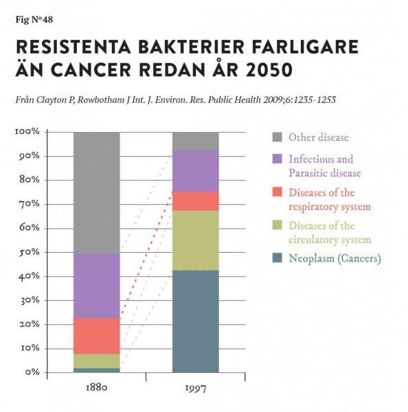 stig bengmark krönika resistenta bakterier